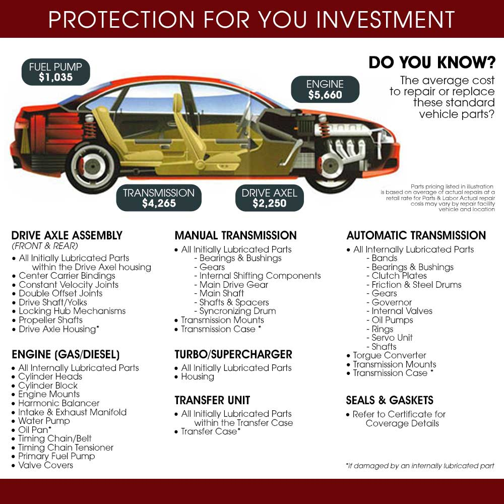 605 Automotive Warranty