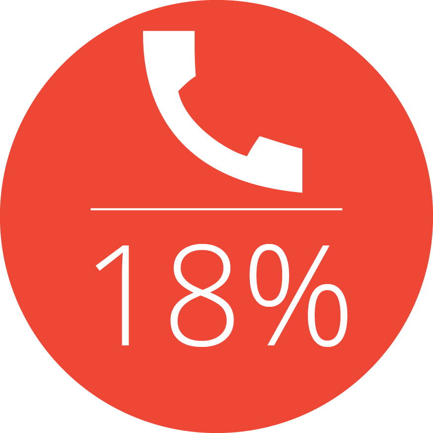 18% More Calls from Paid Search Ads