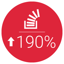 190% Increase in Conversions