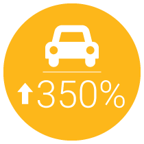 350% Faster Vehicle Sales