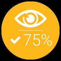 75% Impresssion Share