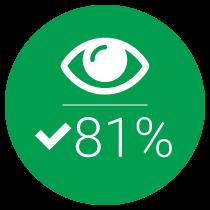 81% Impression Share