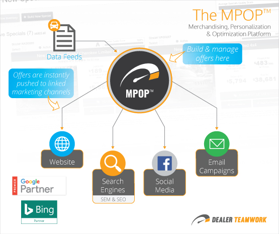 MPOP Diagram - Dealer Teamwork