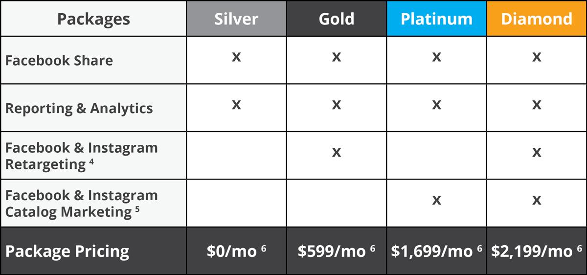 Dealer Teamwork Social Media Marketing Package Pricing