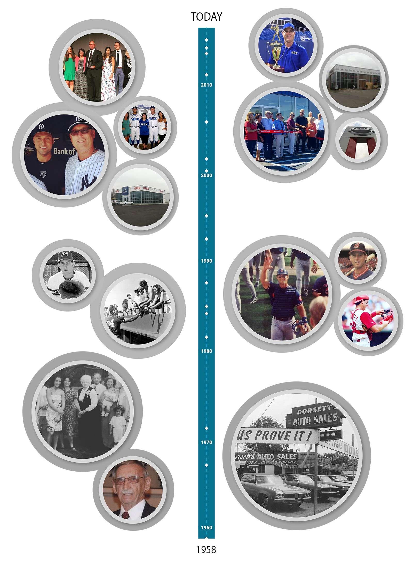 Dorsett Hyundai timeline of photos