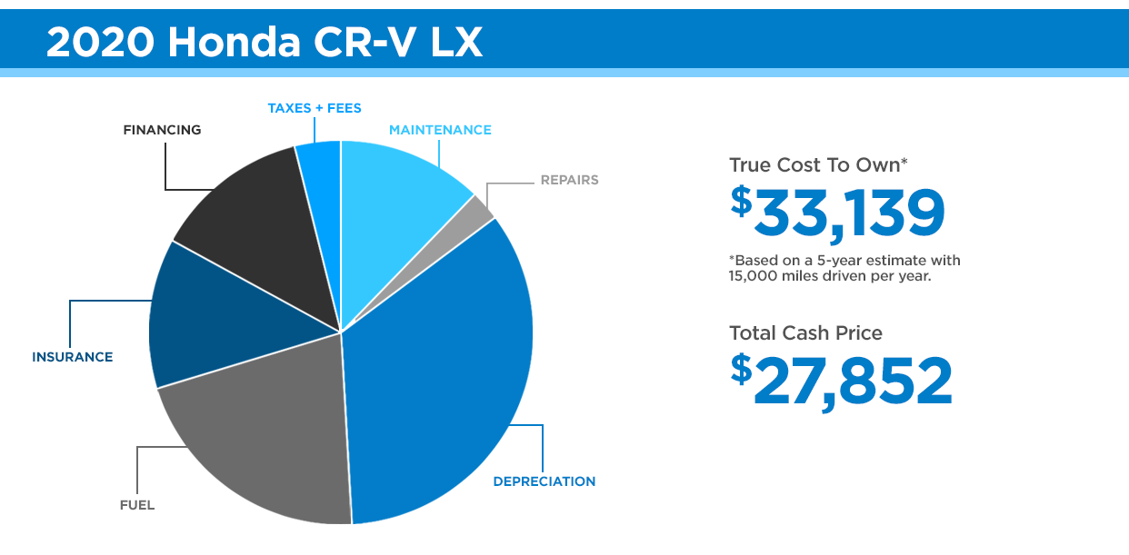 Honda CR-V Cost to Own