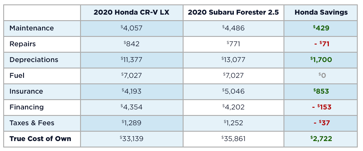 Honda CR-V vs Subaru Forester