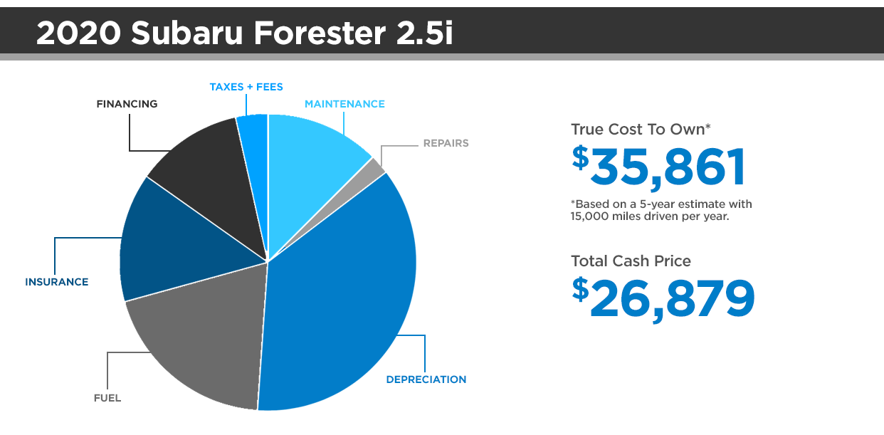 Subaru Forester Cost To Own