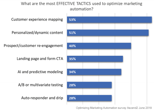 Marketing Automation Tactics